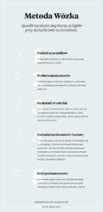 metoda_wozka_infografika
