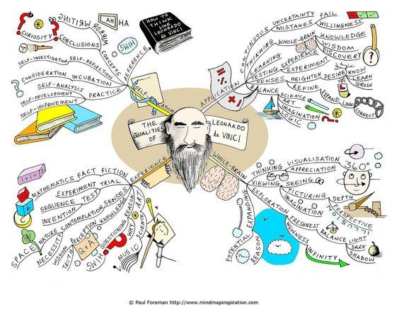 Przykład mapa myśli notatki z książek